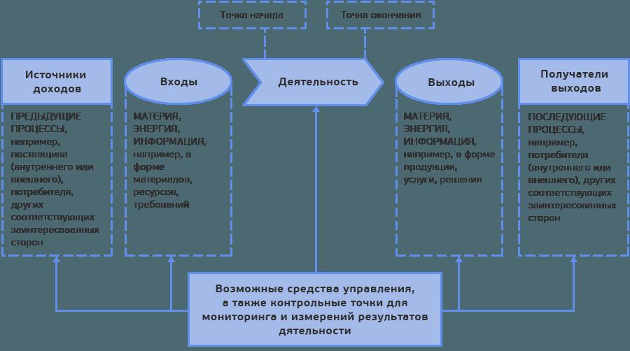 Система управления персоналом предприятия на сонове стандарта исо 9001 получение сертификата системы менеджмента качества iso 9001