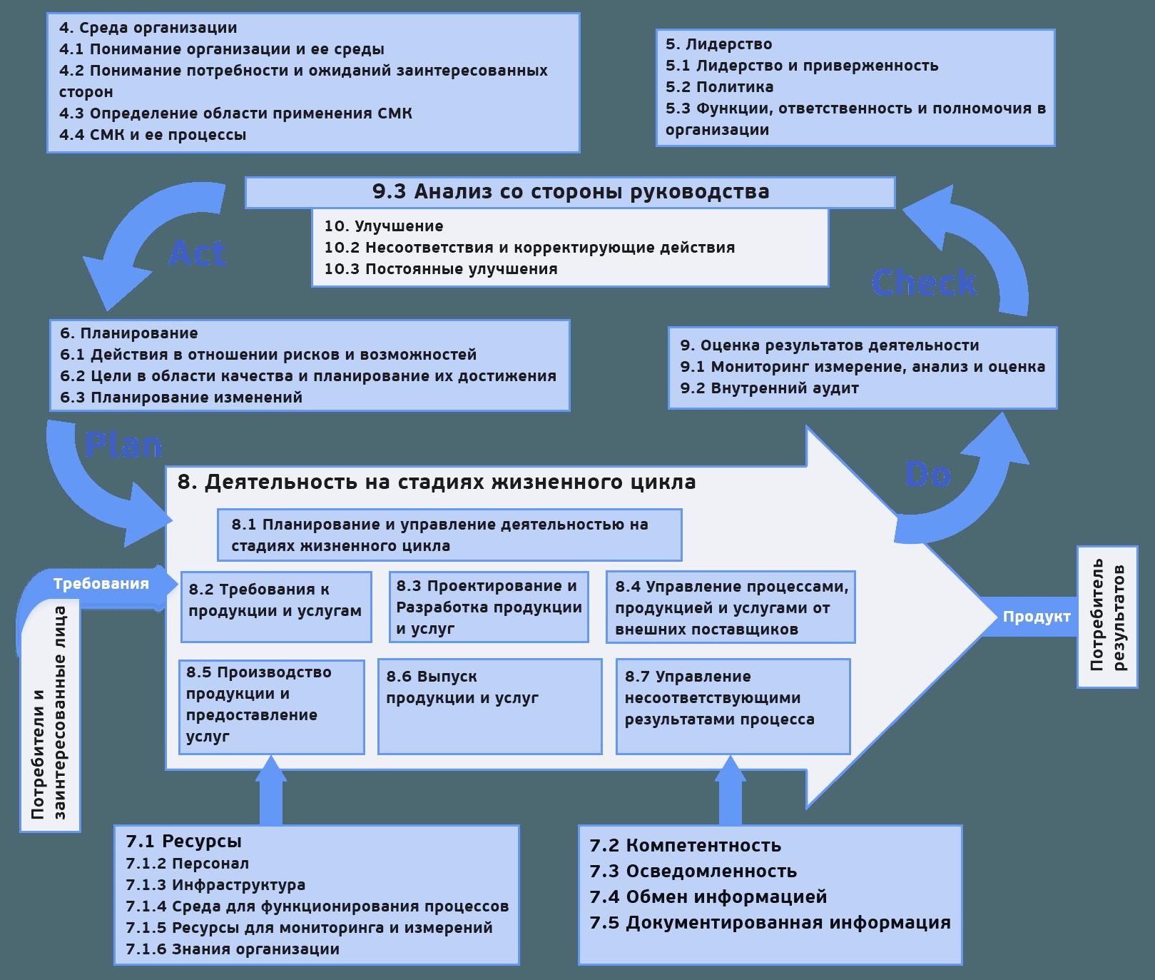9001 draft 2015 pdf iso
