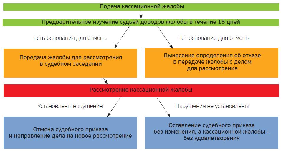 частный займ в петрозаводске