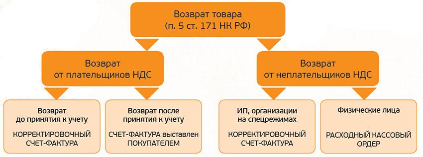 9bc81439e7bb Условно порядок оформления НДС-документов при возврате товара можно  представить в виде схемы:
